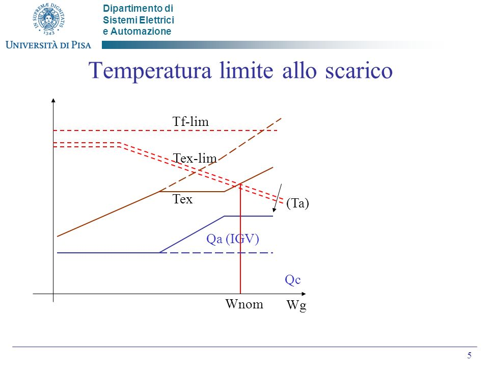 Temperatura limite allo scarico