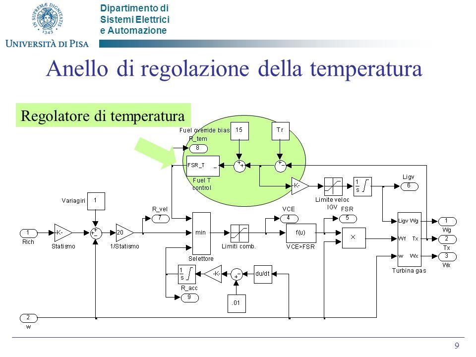 Anello di regolazione della temperatura
