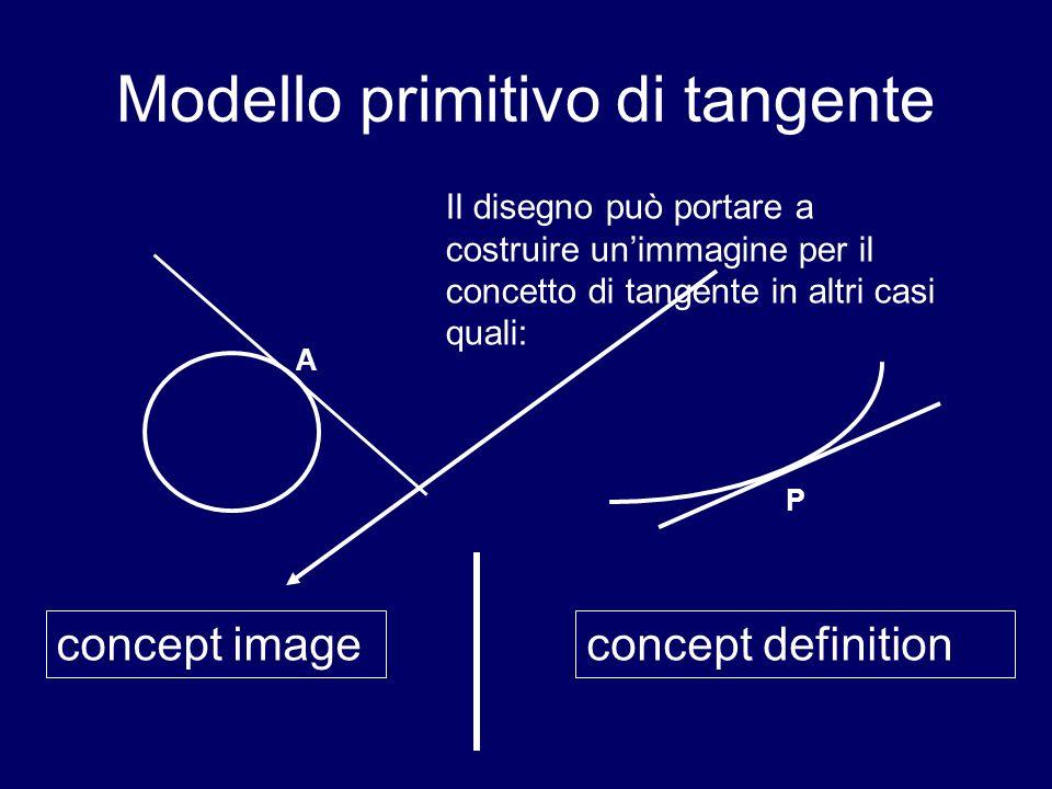 Modello primitivo di tangente