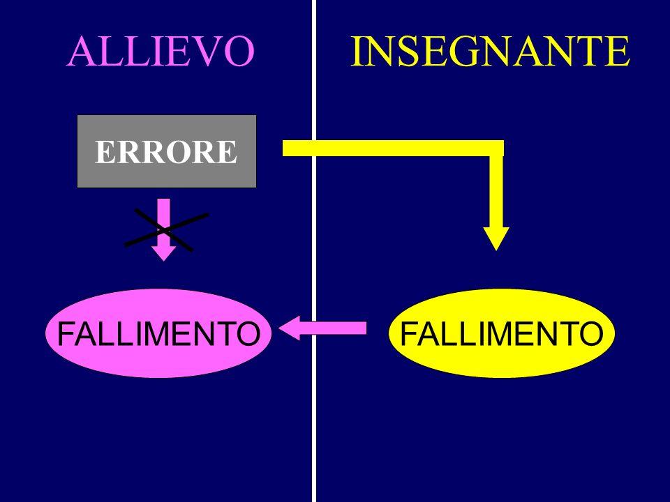 ALLIEVO INSEGNANTE ERRORE FALLIMENTO FALLIMENTO