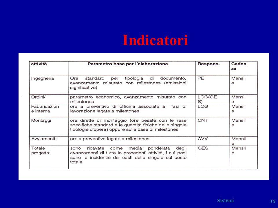 Indicatori (Ansaldo) Sistemi