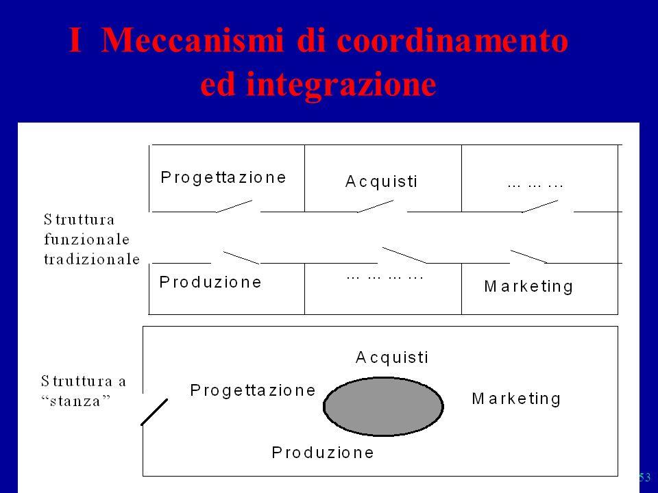 I Meccanismi di coordinamento ed integrazione