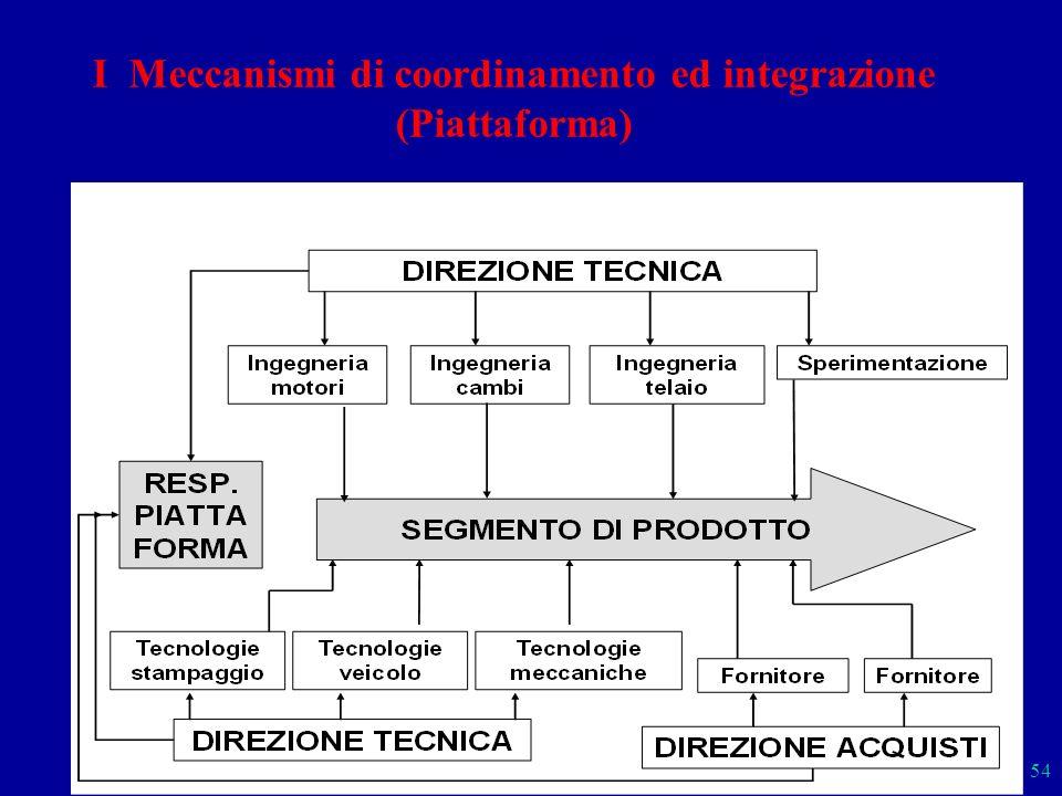 I Meccanismi di coordinamento ed integrazione (Piattaforma)