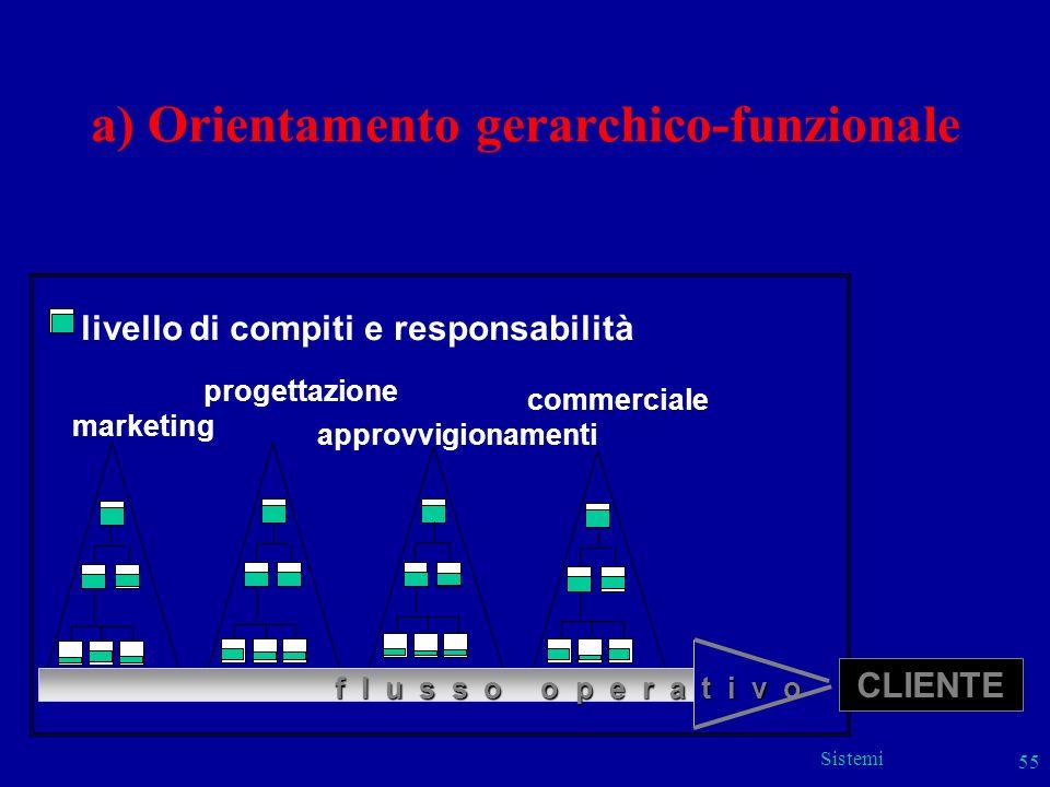 a) Orientamento gerarchico-funzionale