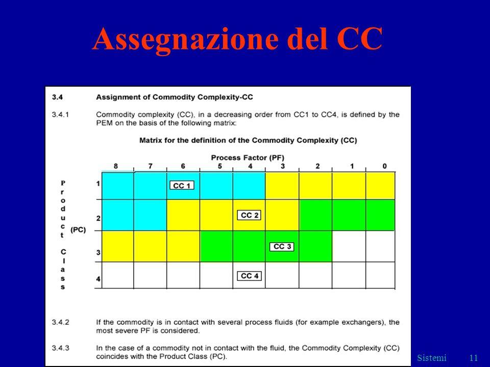 Assegnazione del CC Sistemi