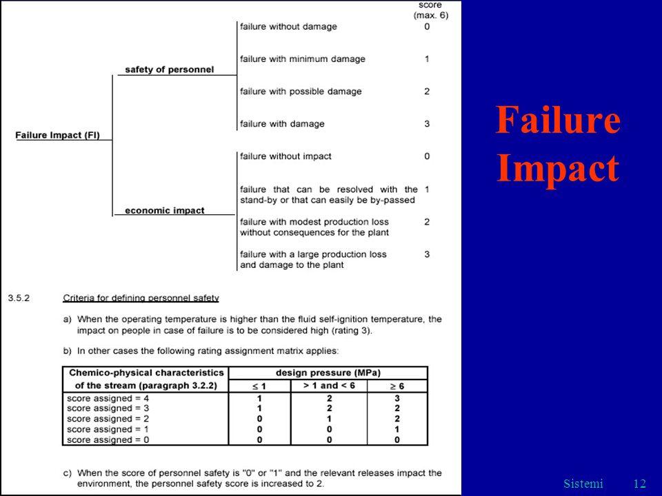 Failure Impact Sistemi