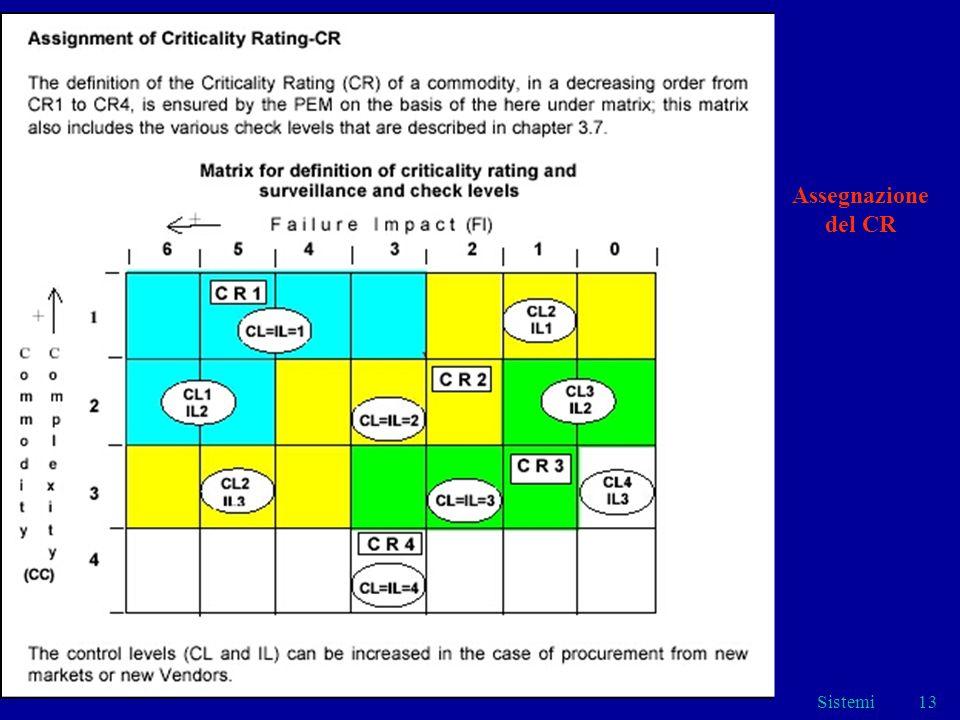 Assegnazione del CR Sistemi Assegnazione del CR