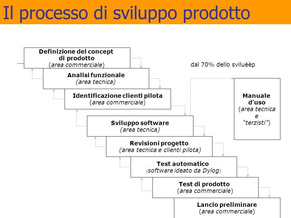 Il processo di sviluppo prodotto