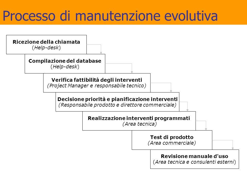 Processo di manutenzione evolutiva