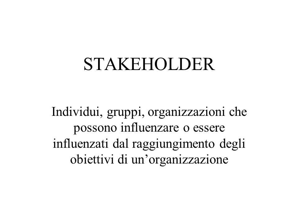 STAKEHOLDER Individui, gruppi, organizzazioni che possono influenzare o essere influenzati dal raggiungimento degli obiettivi di un'organizzazione.