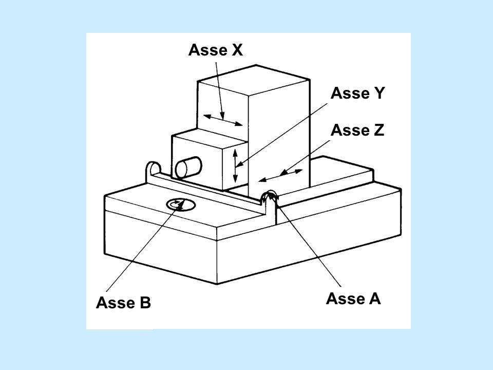 Asse Z Asse X Asse Y Asse A Asse B