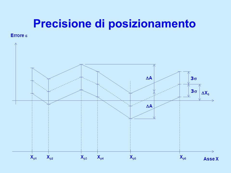 Precisione di posizionamento