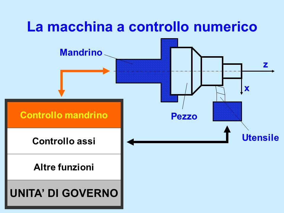 La macchina a controllo numerico