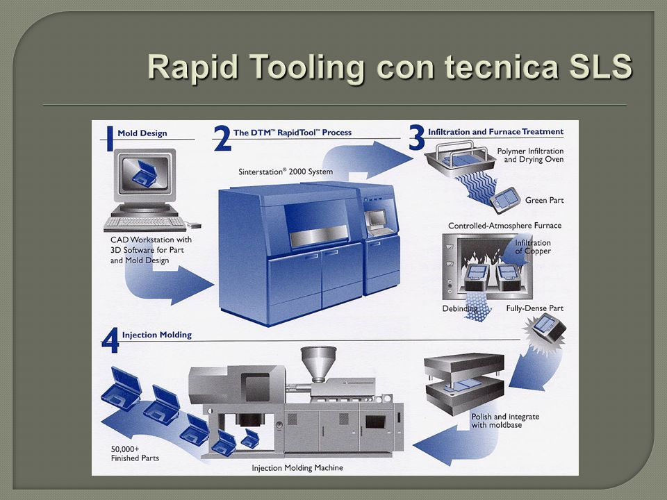 Rapid Tooling con tecnica SLS