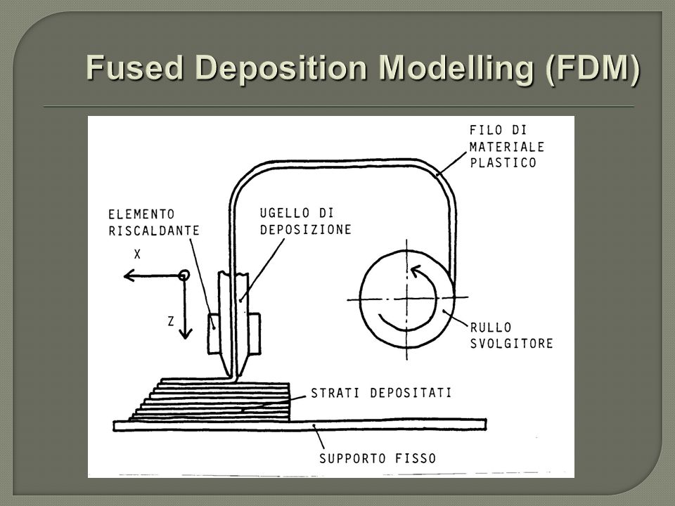 Fused Deposition Modelling (FDM)