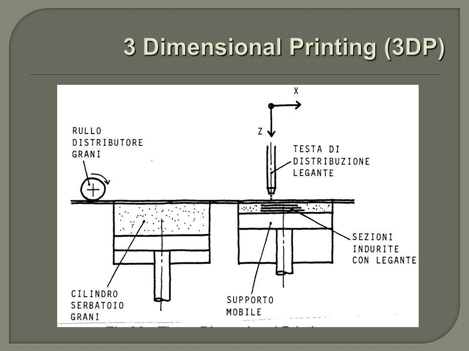 3 Dimensional Printing (3DP)
