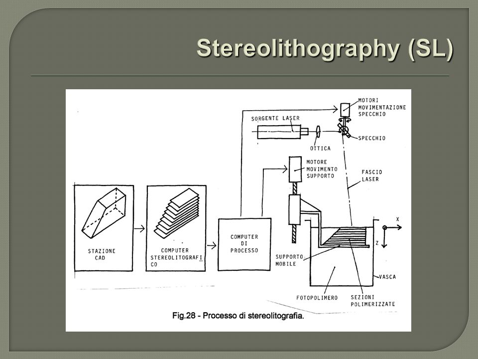 Stereolithography (SL)