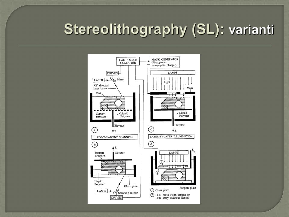 Stereolithography (SL): varianti