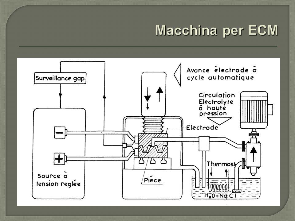 Macchina per ECM