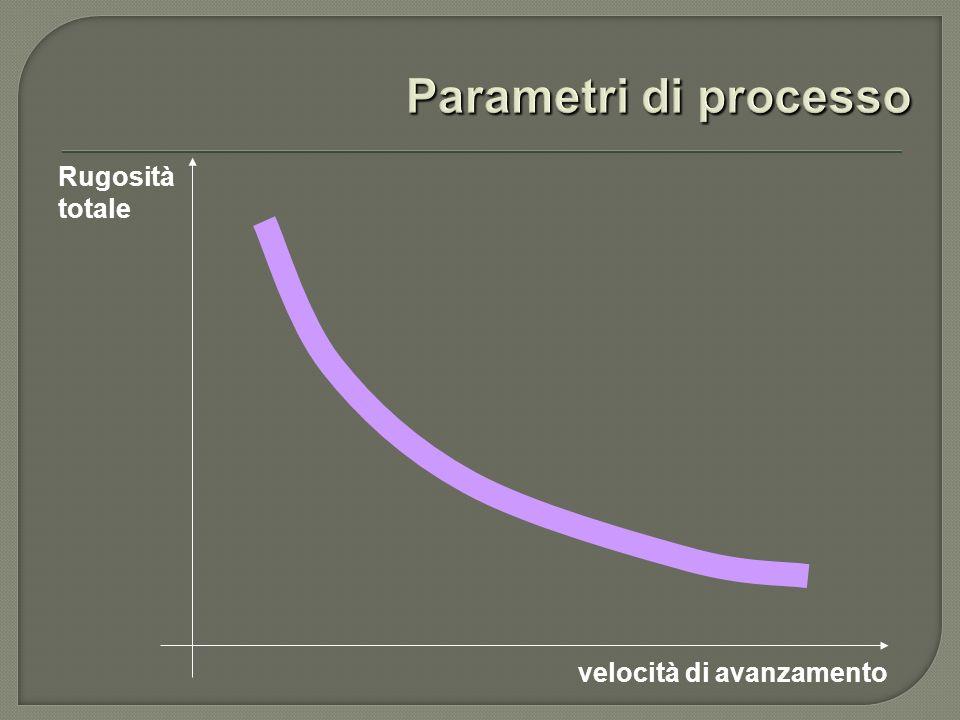 Parametri di processo Rugosità totale velocità di avanzamento