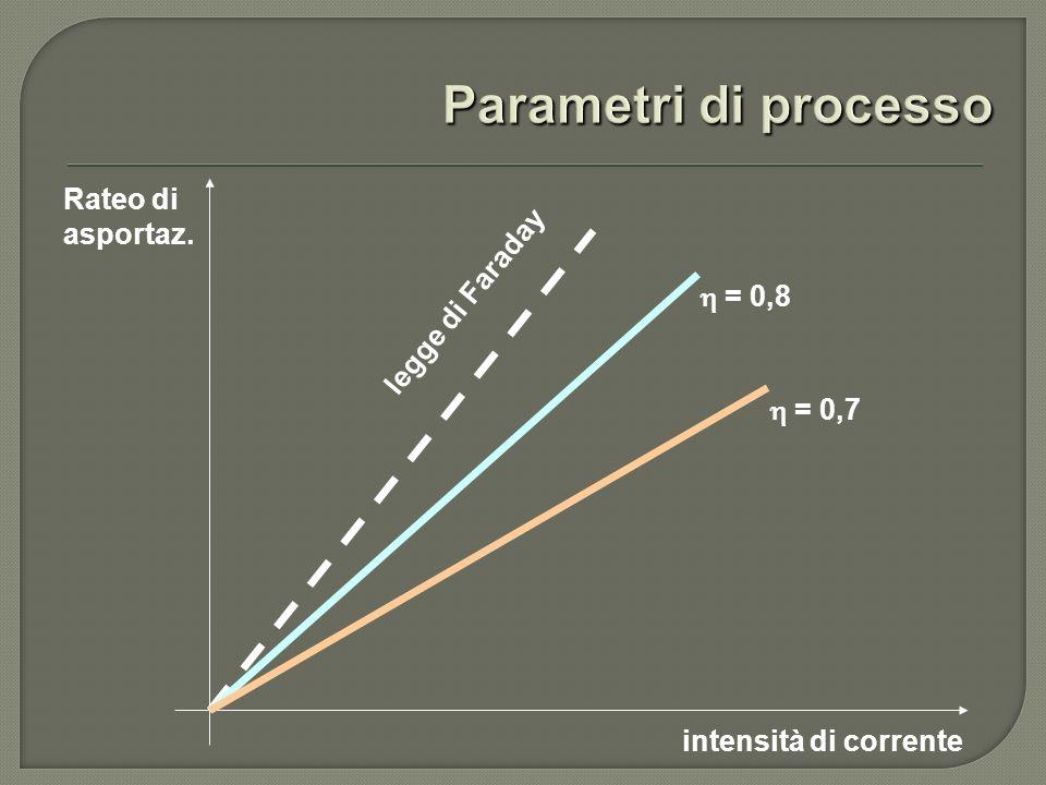 Parametri di processo Rateo di asportaz. legge di Faraday h = 0,8