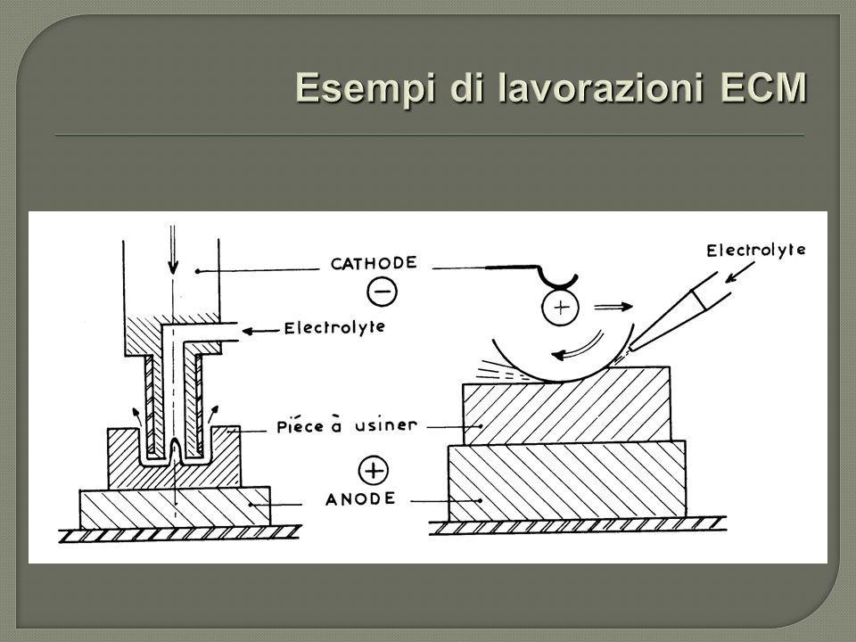 Esempi di lavorazioni ECM