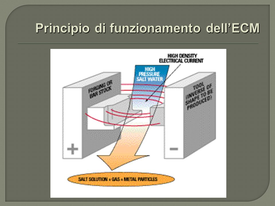 Principio di funzionamento dell'ECM