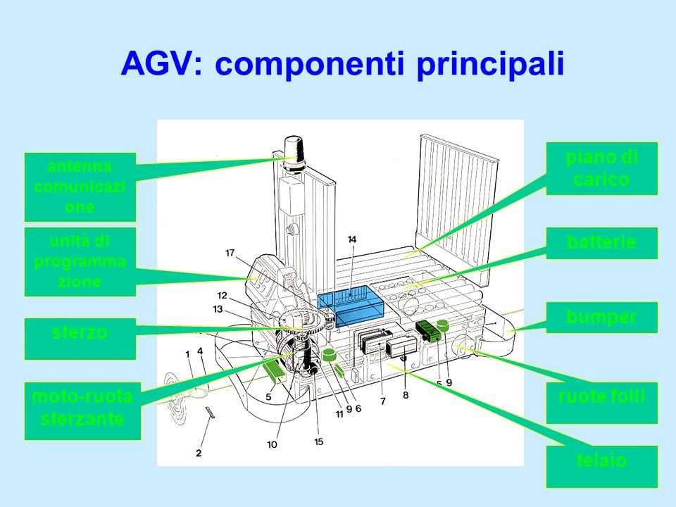 AGV: componenti principali