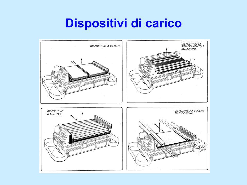 Dispositivi di carico