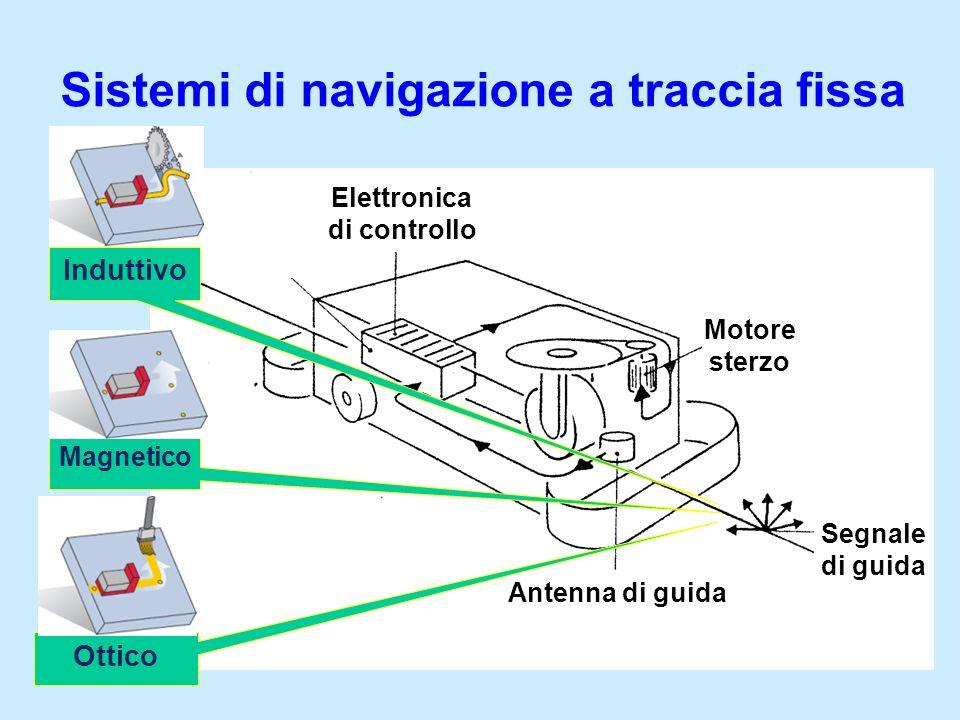 Sistemi di navigazione a traccia fissa