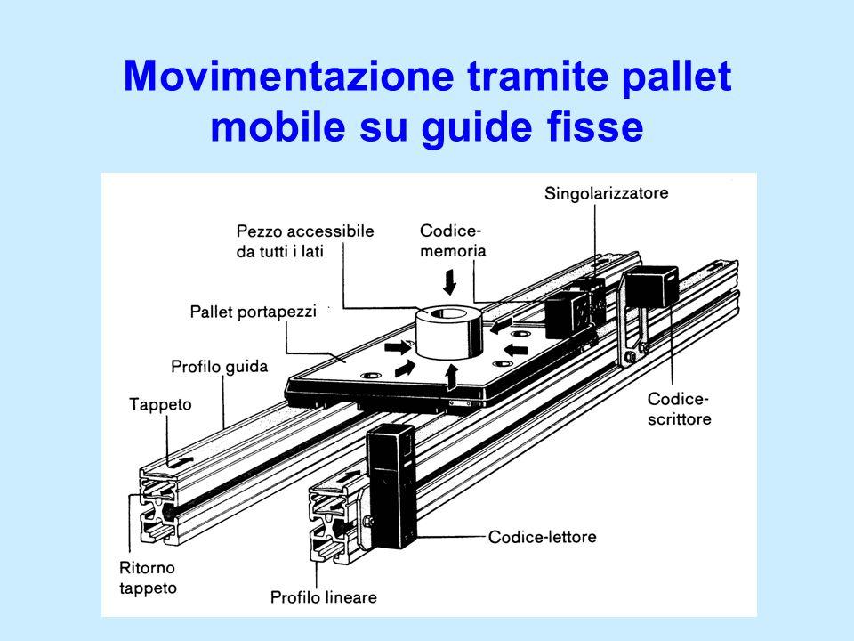 Movimentazione tramite pallet mobile su guide fisse