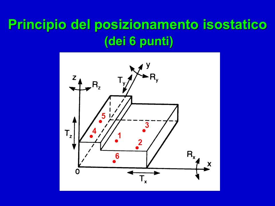 Principio del posizionamento isostatico