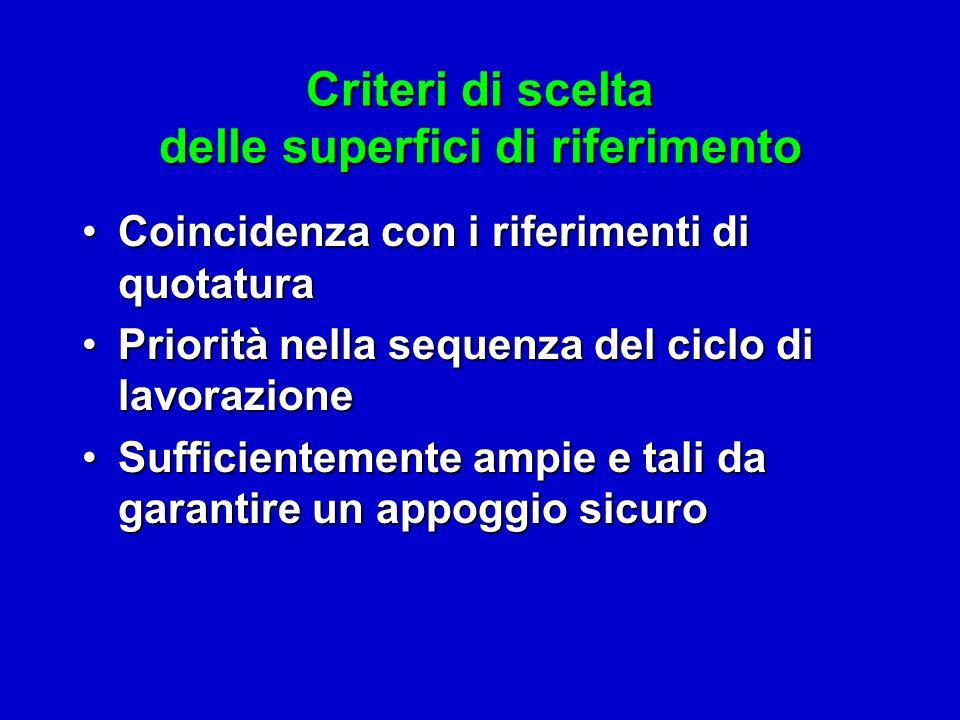 Criteri di scelta delle superfici di riferimento