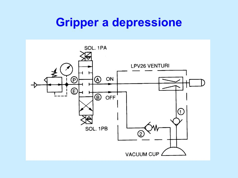 Gripper a depressione