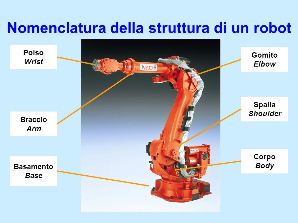 Nomenclatura della struttura di un robot