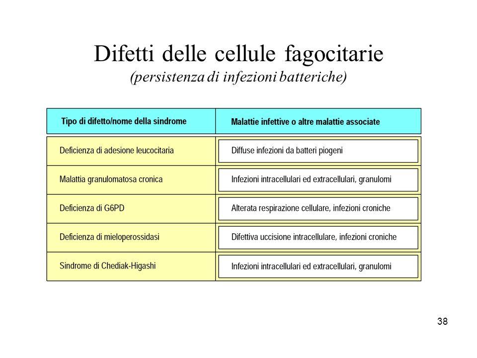 Difetti delle cellule fagocitarie (persistenza di infezioni batteriche)