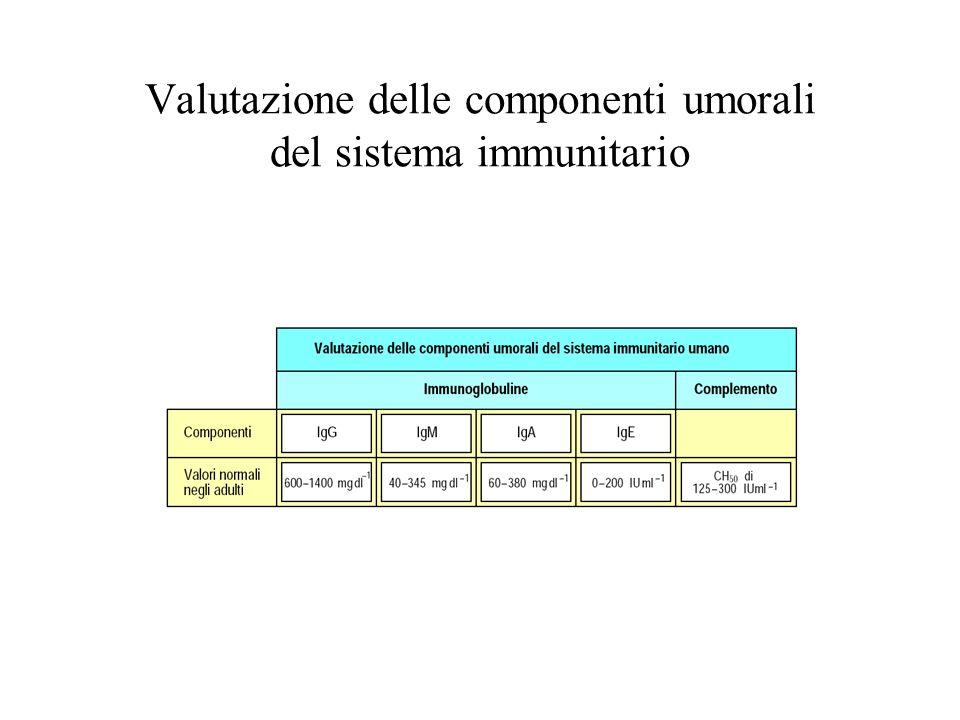 Valutazione delle componenti umorali del sistema immunitario