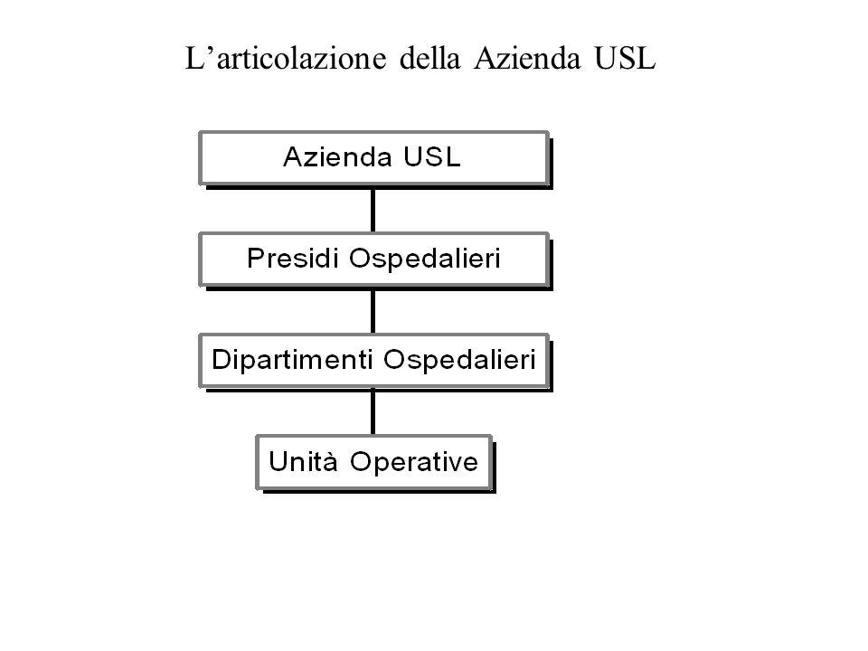 L'articolazione della Azienda USL