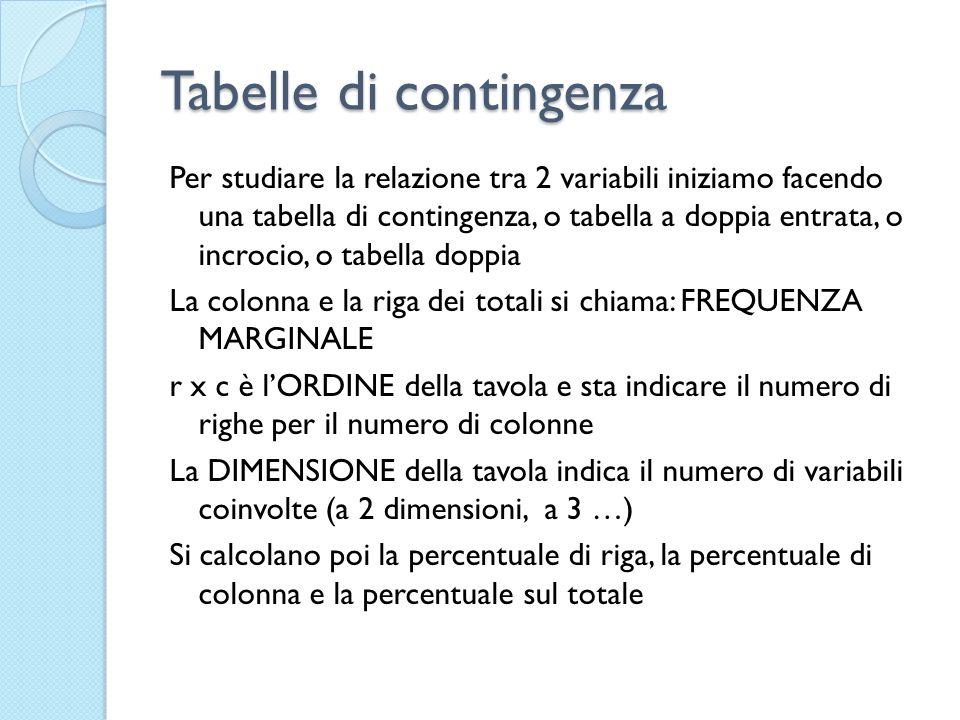 Tabelle di contingenza