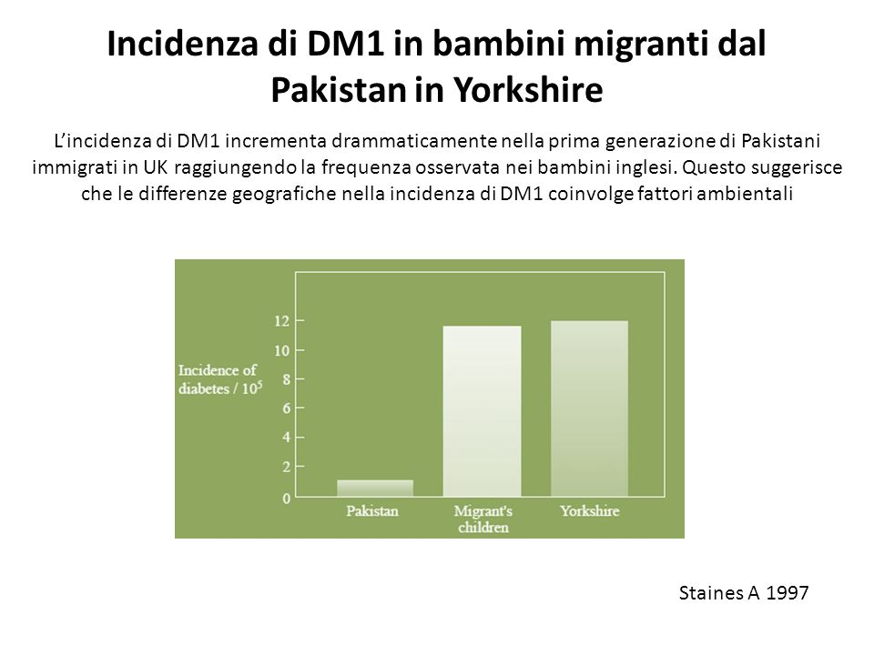 Incidenza di DM1 in bambini migranti dal Pakistan in Yorkshire