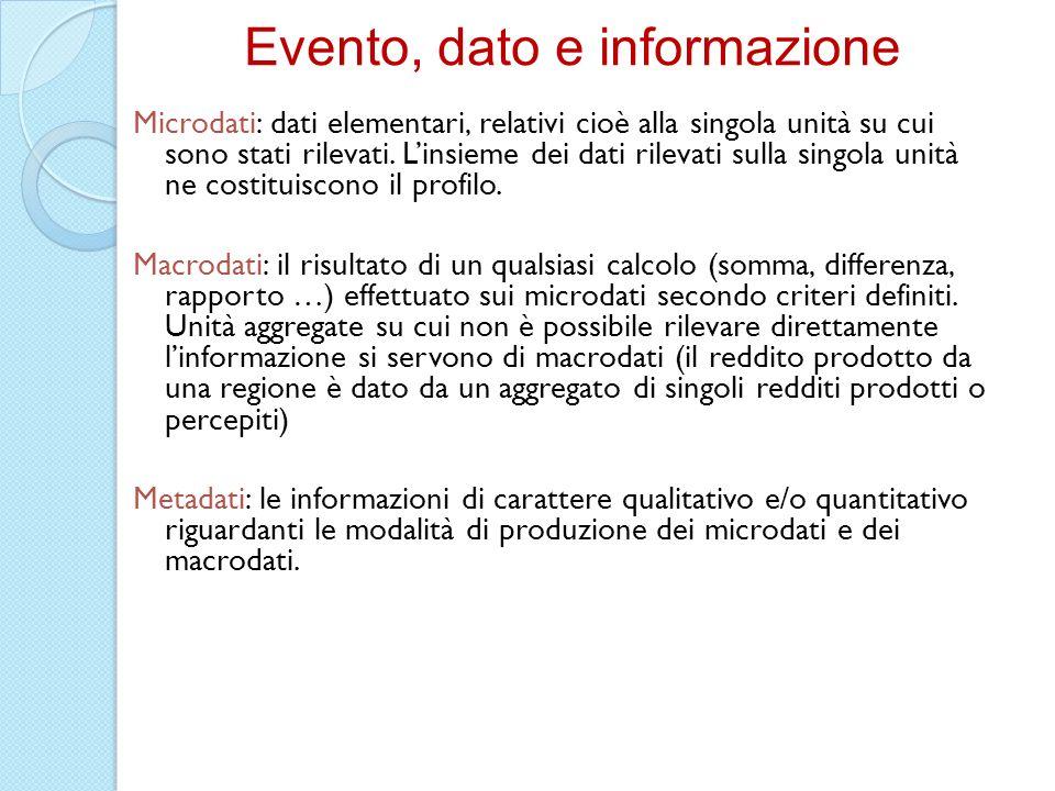 Evento, dato e informazione