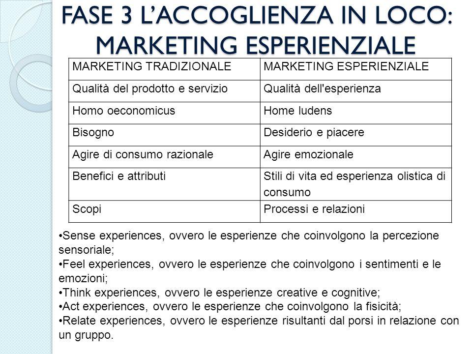 FASE 3 L'ACCOGLIENZA IN LOCO: MARKETING ESPERIENZIALE