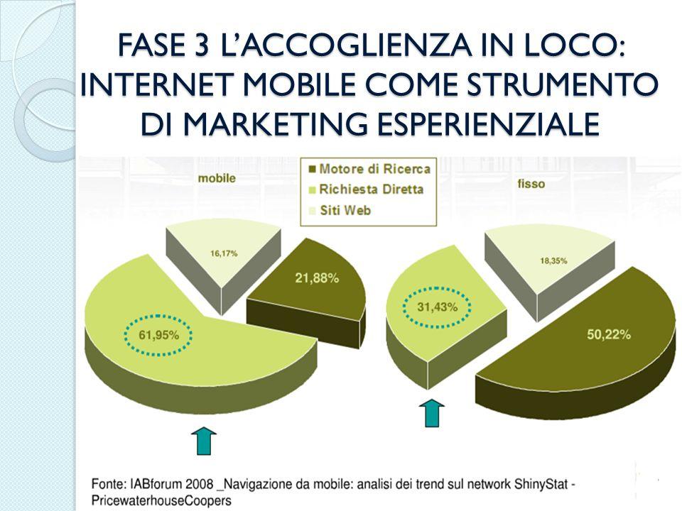 FASE 3 L'ACCOGLIENZA IN LOCO: INTERNET MOBILE COME STRUMENTO DI MARKETING ESPERIENZIALE