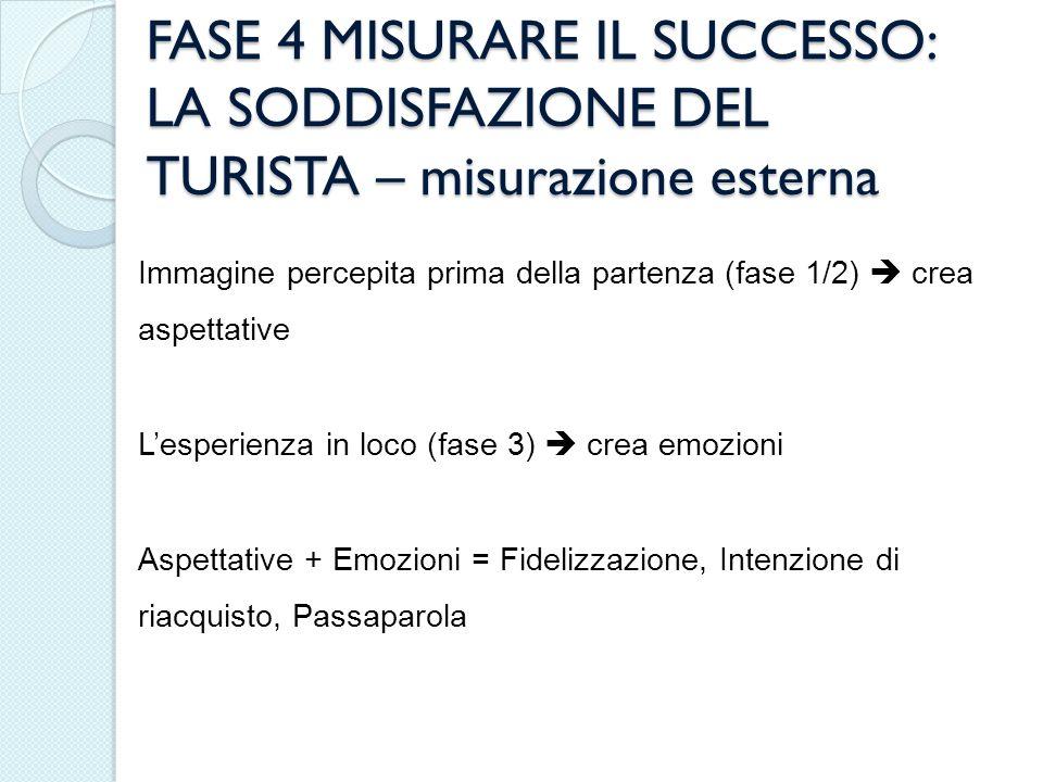 FASE 4 MISURARE IL SUCCESSO: LA SODDISFAZIONE DEL TURISTA – misurazione esterna