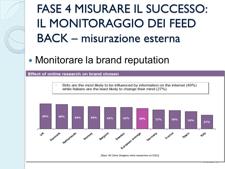 FASE 4 MISURARE IL SUCCESSO: IL MONITORAGGIO DEI FEED BACK – misurazione esterna