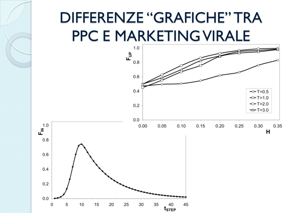 DIFFERENZE GRAFICHE TRA PPC E MARKETING VIRALE