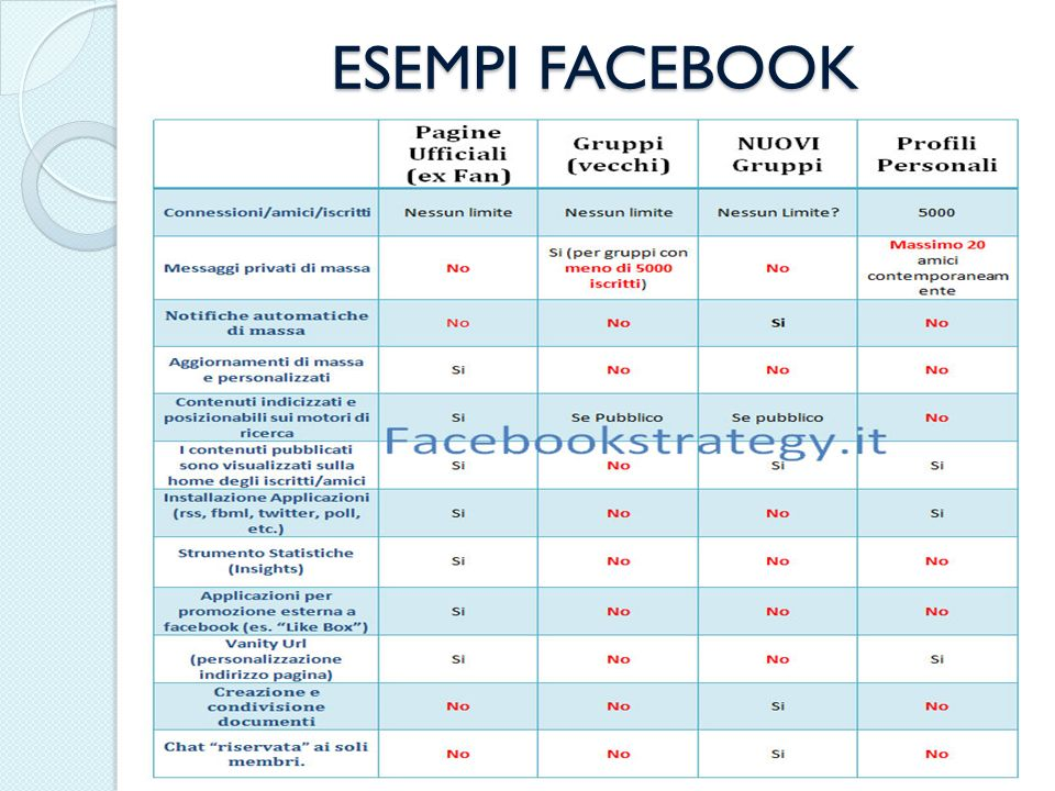 ESEMPI FACEBOOK