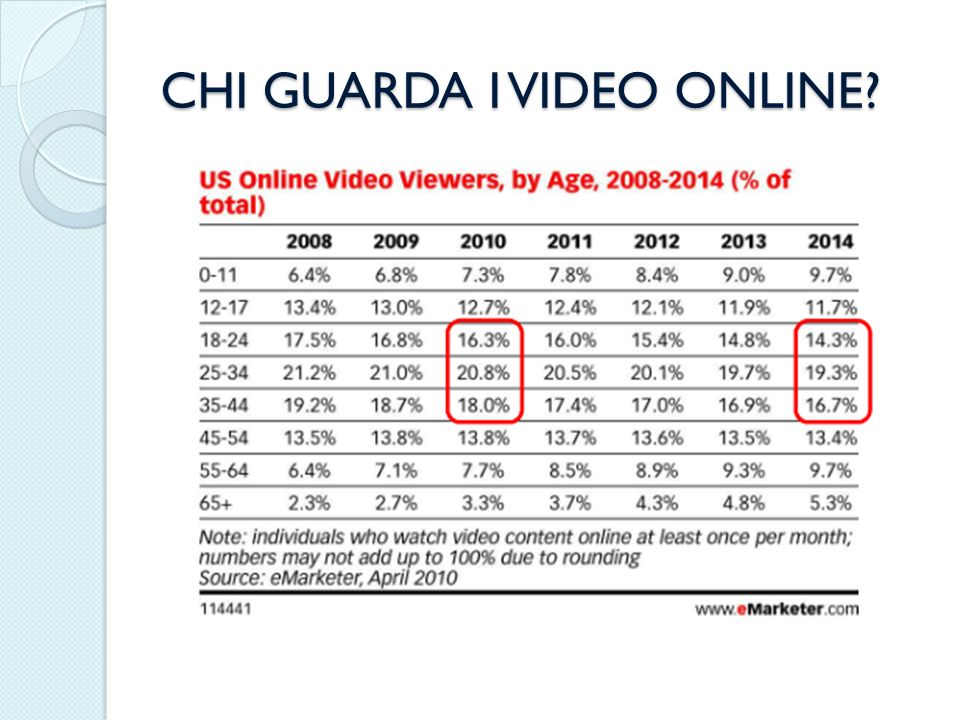 CHI GUARDA I VIDEO ONLINE