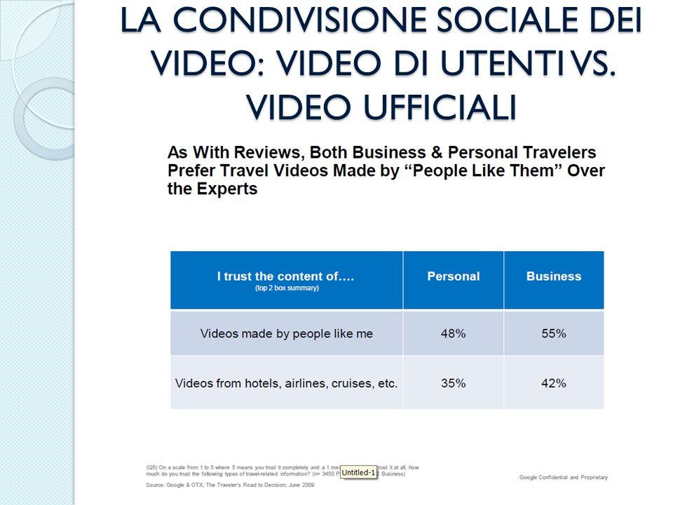 LA CONDIVISIONE SOCIALE DEI VIDEO: VIDEO DI UTENTI VS. VIDEO UFFICIALI