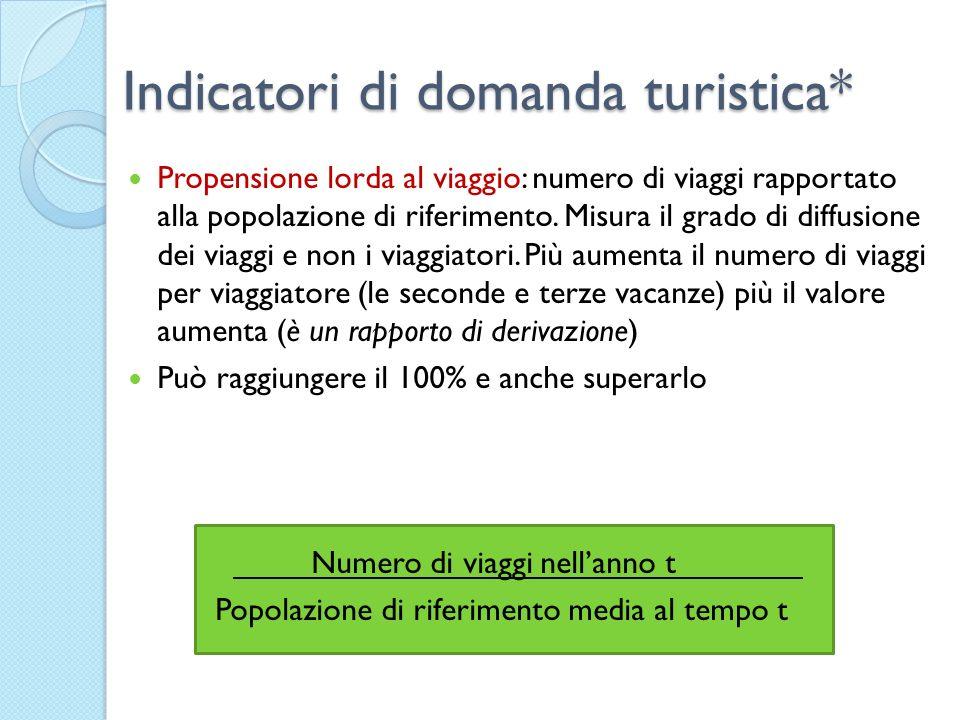 Indicatori di domanda turistica*